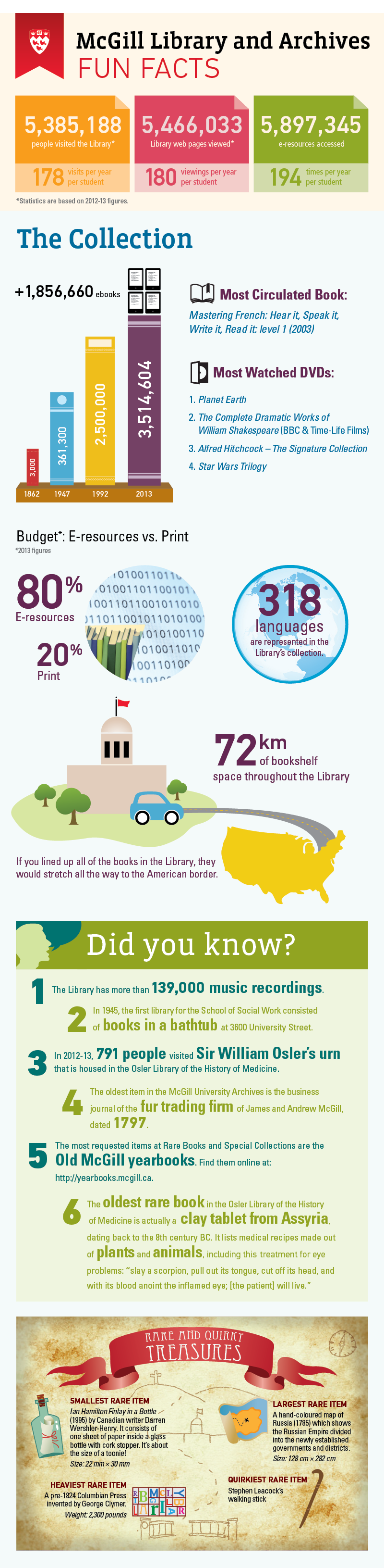 Infographic - McGill Library & Archives Fun Facts