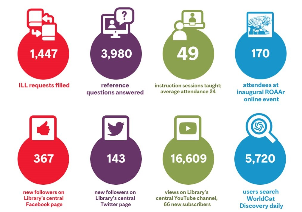 Circulation, access and service delivery statistics since March 13 of the library. Infographics by Greg Houston.