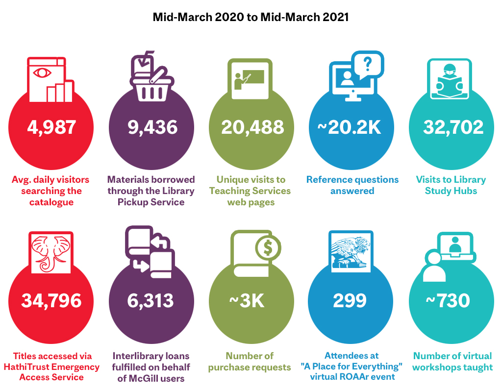 Colourful infographic of Library stats. The numbers are included in the body of the text below.
